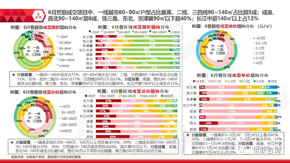 2020年6月全国房地产市场分析报告