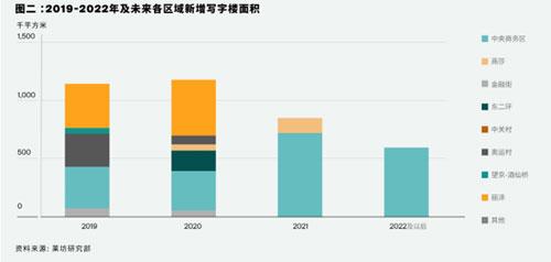 莱坊发布2020年第三季度《北京甲级写字楼市场报告》