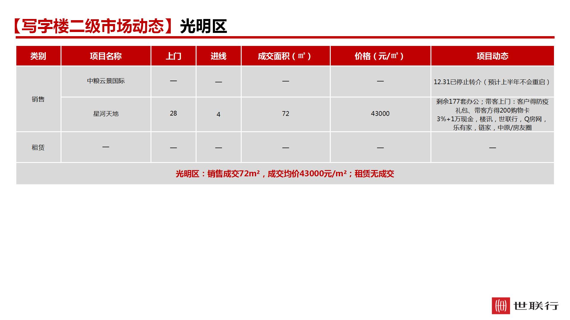 世联顾问 —深圳写字楼市场周报(第14周)