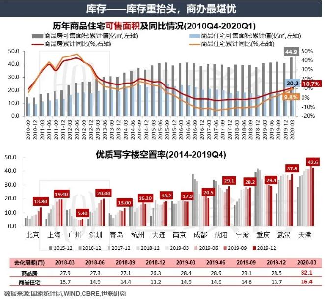 世联行2020年一季度房地产市场回顾与后市展望