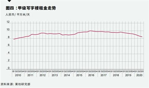 上海甲级写字楼租赁需求出现回暖