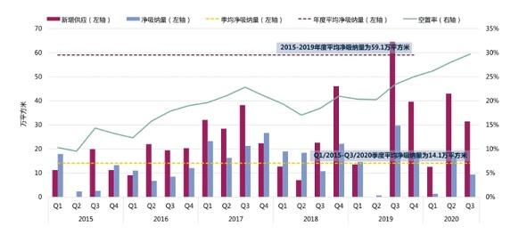 深圳三季度甲级写字楼租赁需求稳步复苏