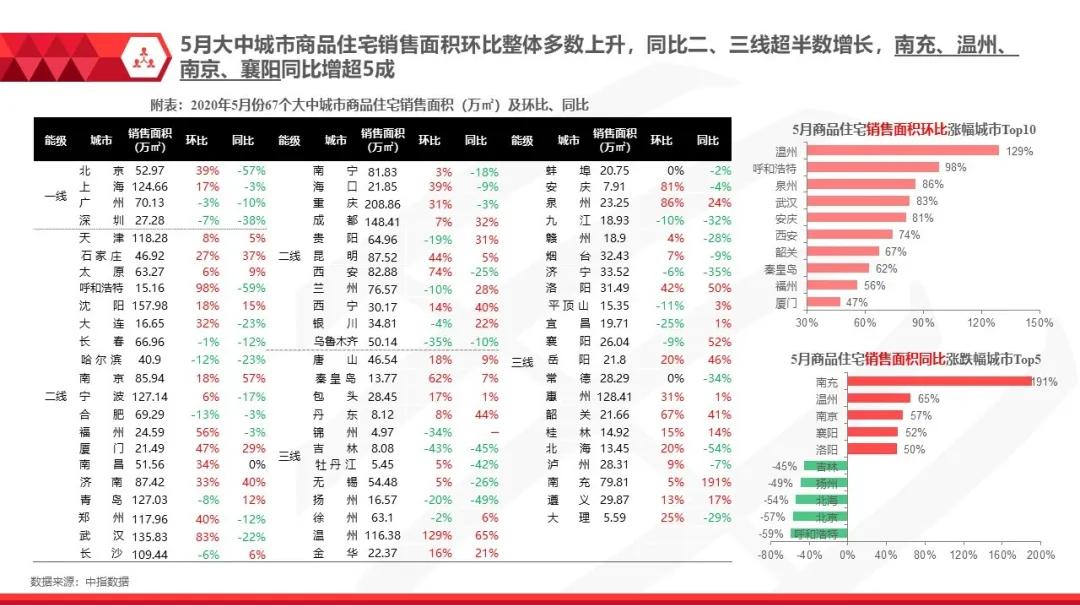 全国房地产市场月报(2020年5月)