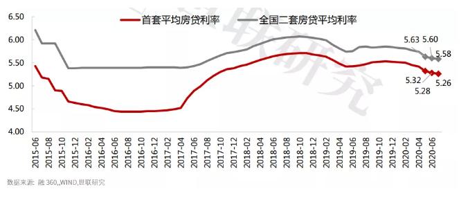 2020上半年房地产行业回顾与后市展望